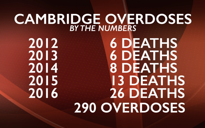 Cambridge has seen an increase in addiction-related deaths since 2012. In 2017, 26 Cantabrigians died of drug- and alcohol-related overdoses. (Source: Medford Overcoming Addiction)